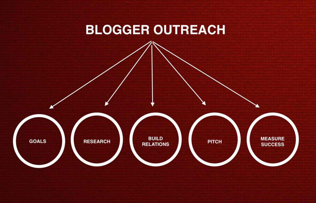 Blogger outreach benefits