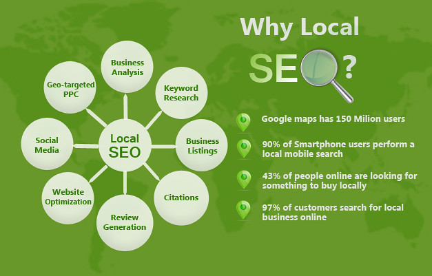 Local SEO benefits
